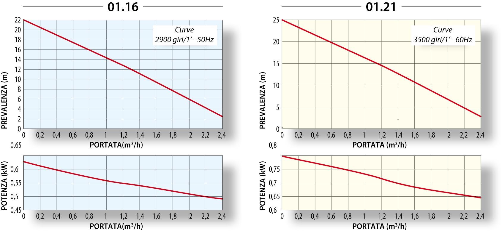 График производительности TMA g1