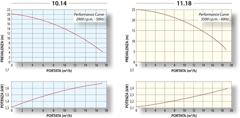 График производительности TMA G2