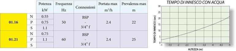 Технические характеристики TMA g1
